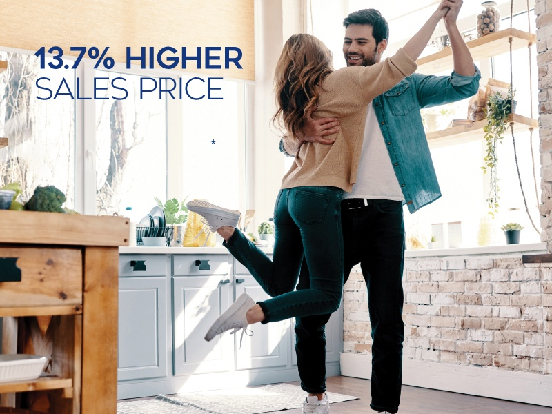 Coldwell Banker earns 13.7% higher sales price